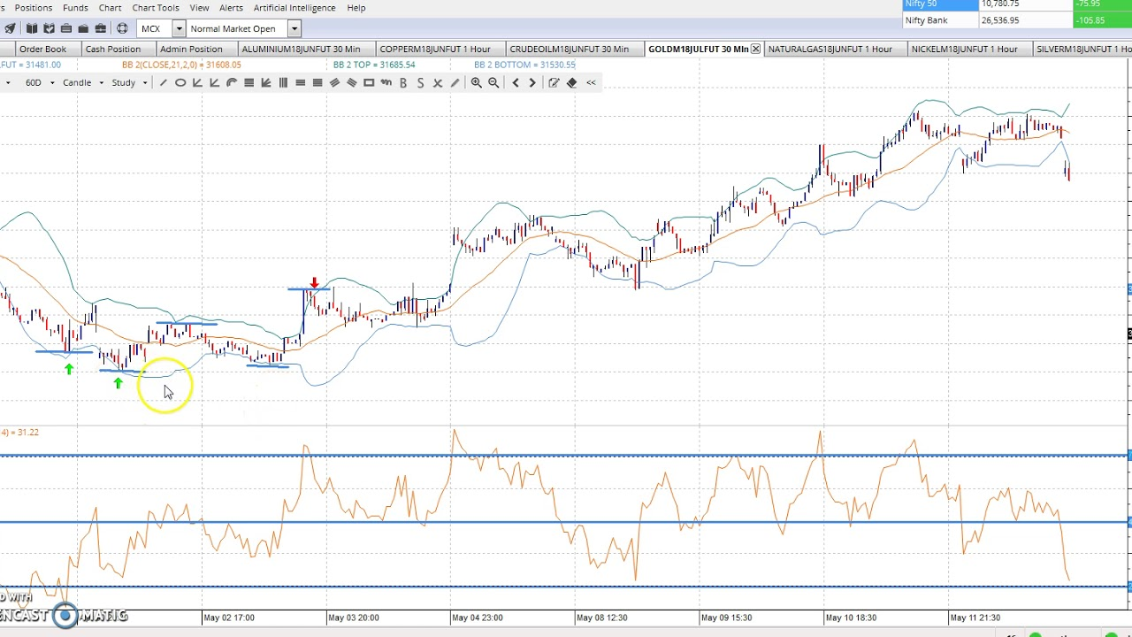 What are Bollinger Bands in Forex