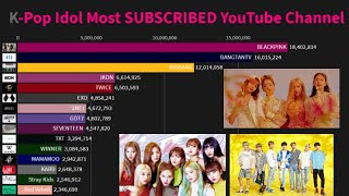 Baixar K-Pop Idol Most SUBSCRIBED YouTube Channel History (2010-2020)
