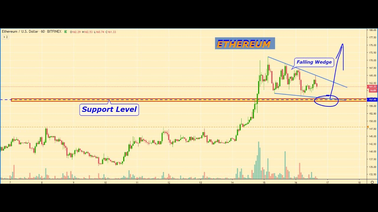 BITCOIN price analytics, BITCOIN prediction, Cryptocurrency Market overview for 01.16.2020 1