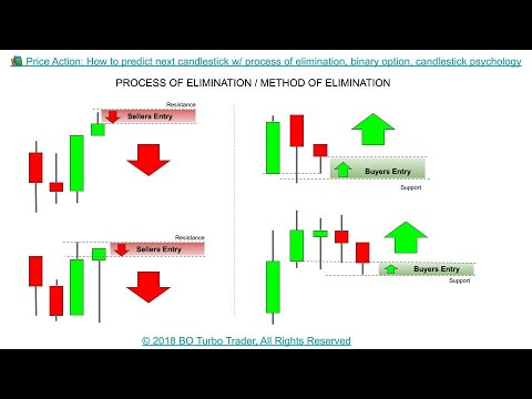 binary options strategy price action w live trades forex