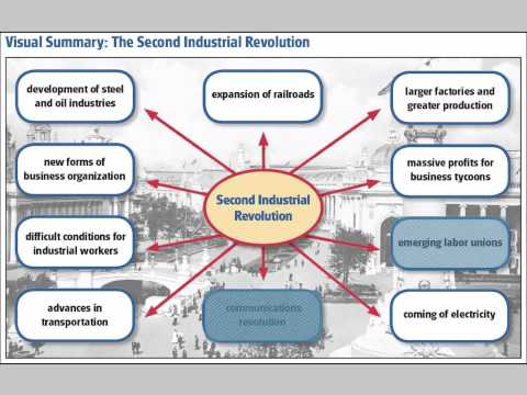 Rise of Second Industrial Revolution