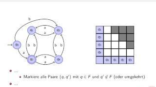 Theoretische Informatik - Minimierung von DEAs