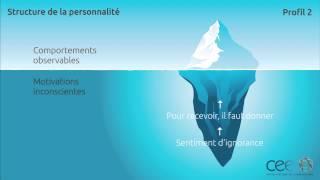 Ennéagramme type 2 - Structure de Personnalité