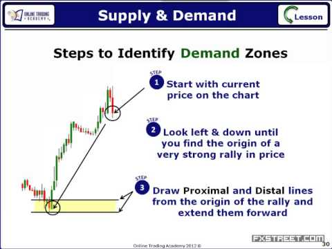 How to trade supply and demand zones in forex
