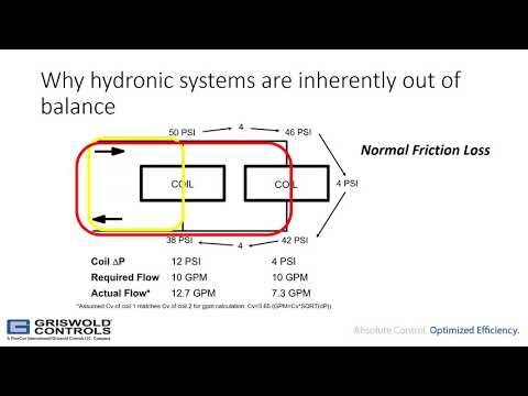 Why Is System Balance Important In HVAC System