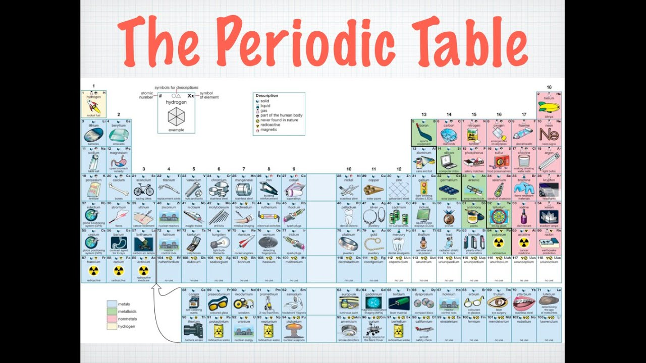 Arrangement of the periodic table youtube arrangement of the periodic table urtaz Images
