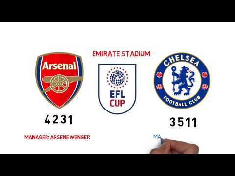 Arsenal VS Chelsea EFL Cup potential lineups 24/1/2018