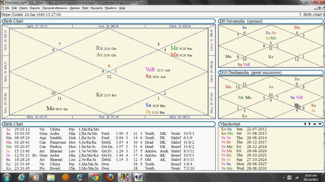How to read and predict profession using D 10 dashamsha chart in astrology