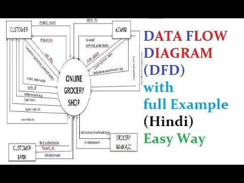 Data Flow Diagram For Dummies Wired Home Network Dfd With Full Example Hindi Easy Way Youtube