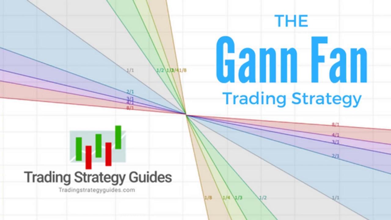 The Best Gann Fan Trading Strategy