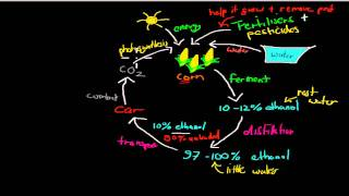 11. Ethanol as a fuel (HSC chemistry)