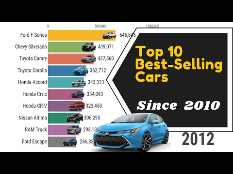 Top 10 Best-Selling Cars In The World (2010 - 2019)