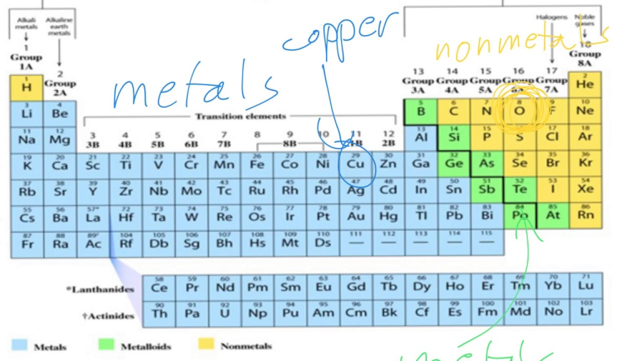 Elements and the periodic table part 2 che 120 part 9 youtube elements and the periodic table part 2 che 120 part 9 gamestrikefo Image collections
