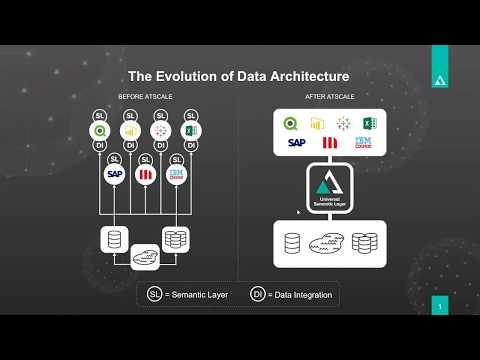 Cloud Transformation Course: Introduction