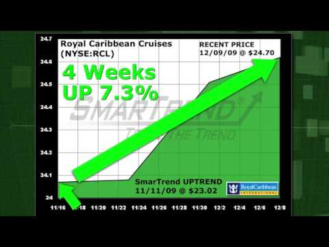 Royal Caribbean Cruises Ltd. (NYSE:RCL) Closed Over Its 50 Day Moving Average