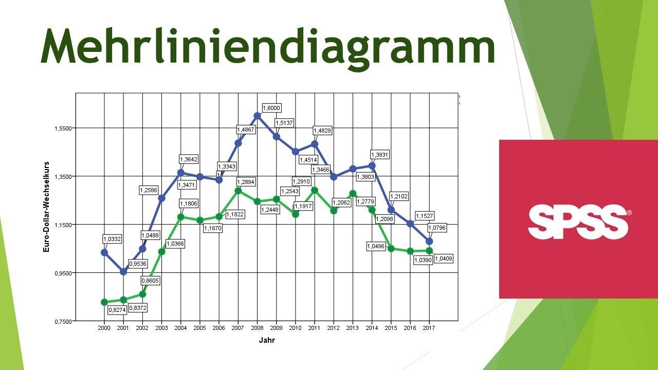 Ausgezeichnet Liniendiagramm Praxis Arbeitsblatt Zeitgenössisch ...