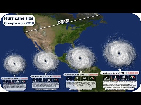 Hurricane Size Comparison 2018