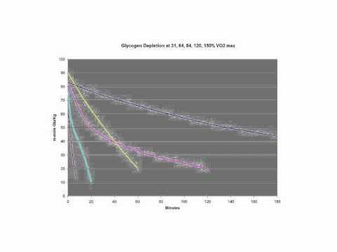 Glycogen depletion with Optimal Cadence Chart