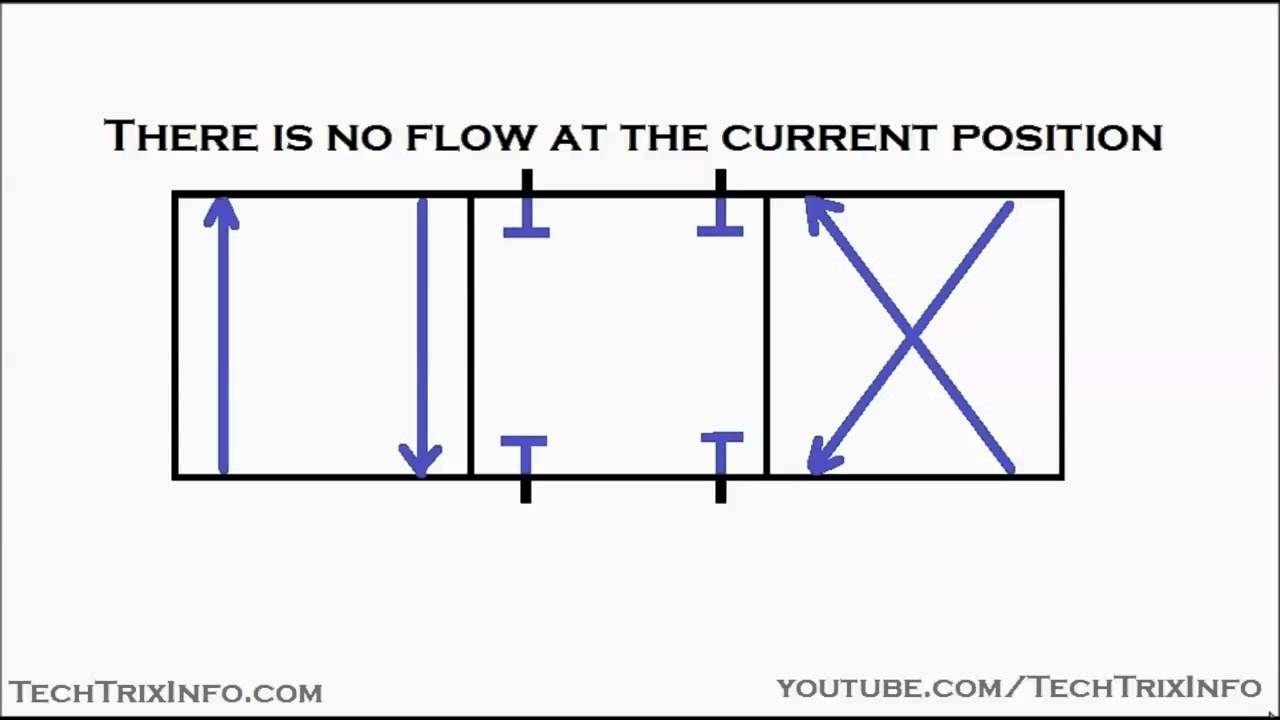 Animation How Schematic Symbols For Control Valves Is Derived How 3