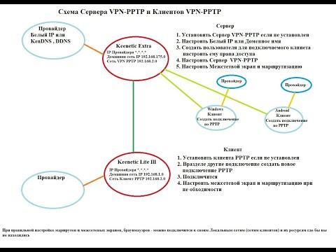 Объединение двух локальных сетей при помощи интернет центров Keenetic, используя Сервер PPTP