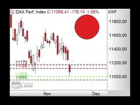 DAX - Fallen 11.000 Punkte? - Morning Call 21.11.2018