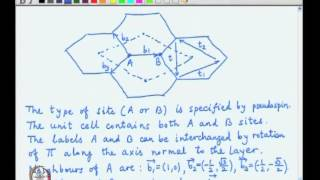 Mod-01 Lec-16 Arrow of time and particle-antiparticle asymmetry, Band theory for graphene