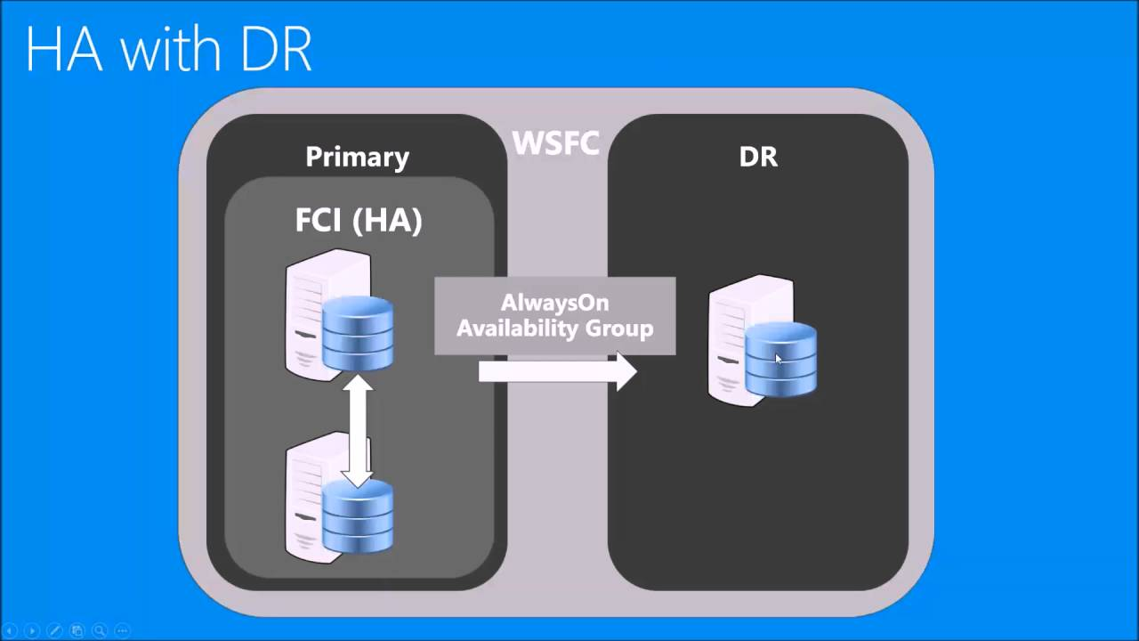 SQL High Availability and Disaster Recovery in Azure - Part 1 - YouTube