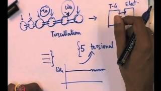 Mod-01 Lec-41 Torsional Transients: Phenomena of Sub-Synchronous Resonance