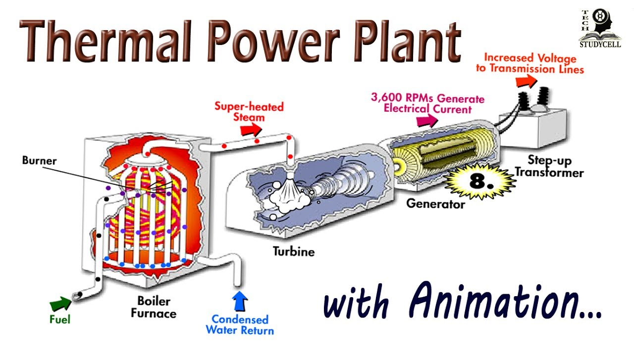 How does steam based Thermal Power Plant works ? - YouTube