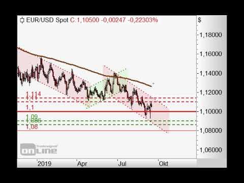 EURUSD bleibt dem Trendkanal treu - Chart Flash 16.09.2019