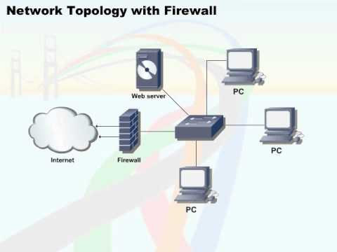 422 38 network security 04 network topology with firewall youtube 422 38 network security 04 network topology with firewall publicscrutiny Image collections