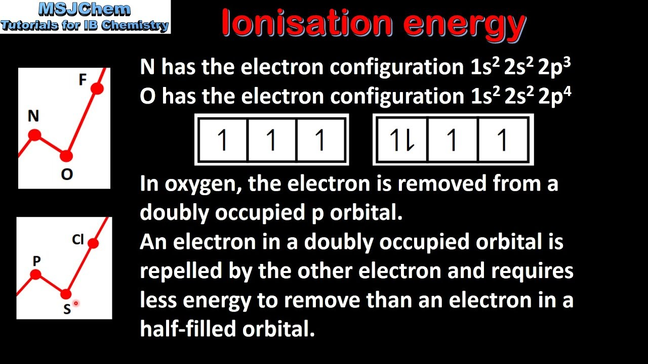 32 exceptions to the trend in ionisation energy sl youtube 32 exceptions to the trend in ionisation energy sl gamestrikefo Choice Image