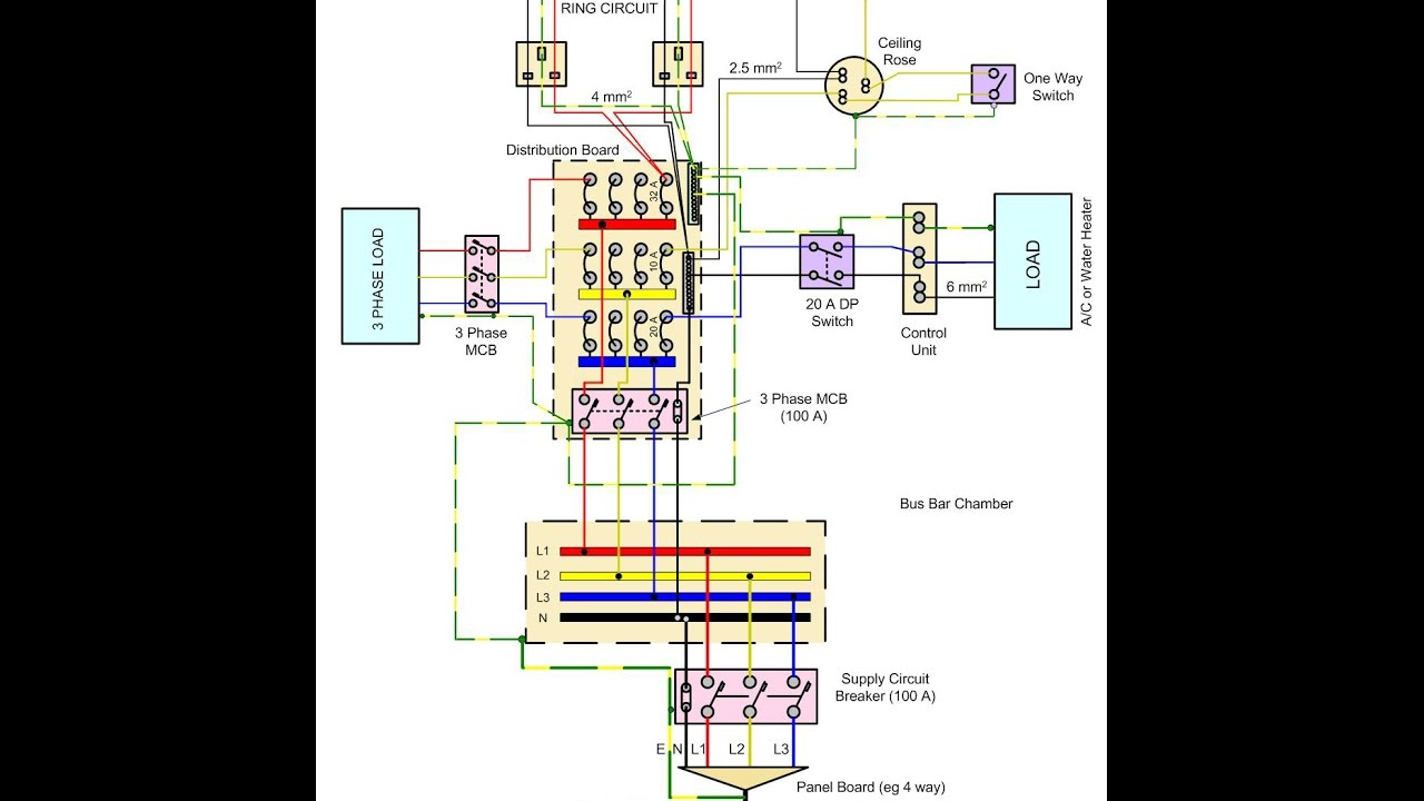 hight resolution of demystifying the distribution board