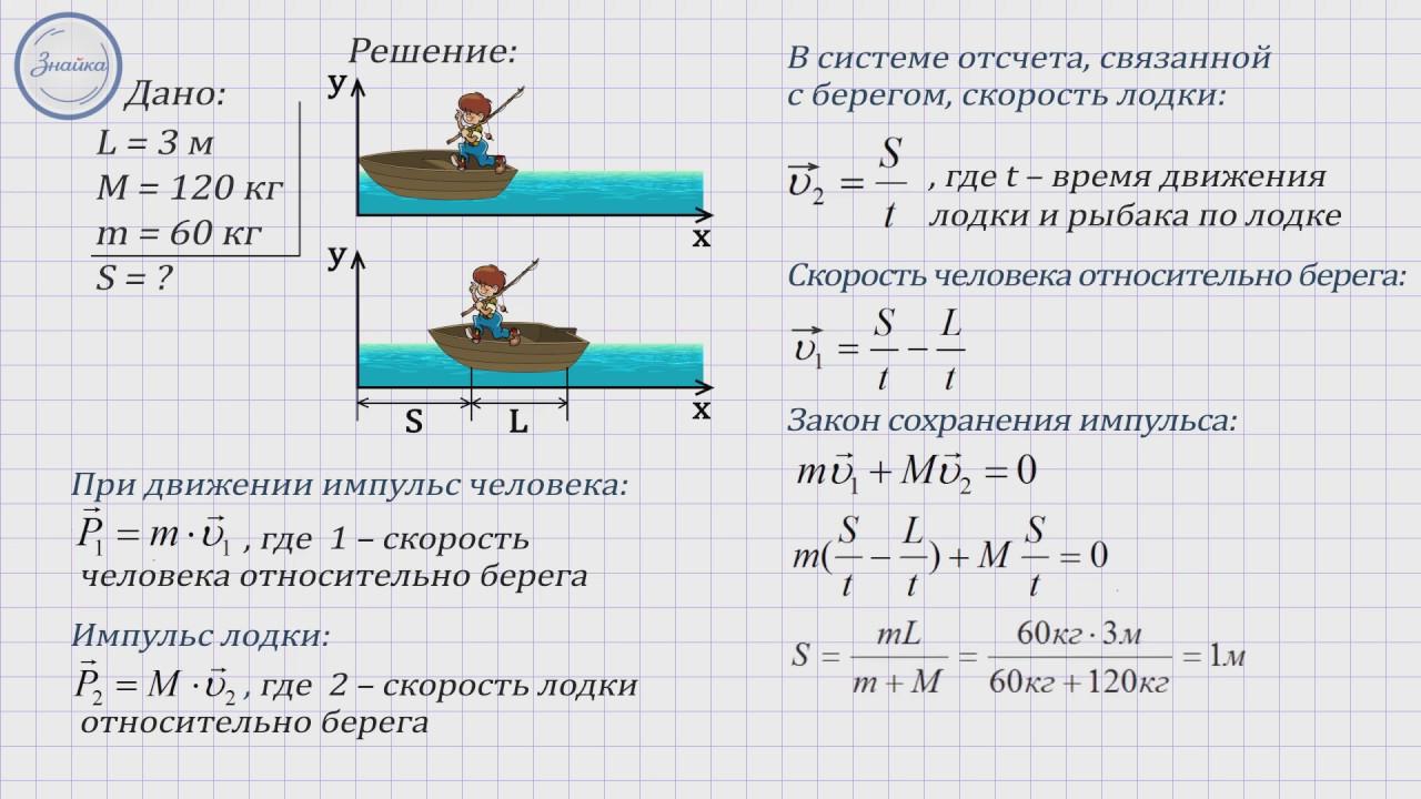 Задачи с решением по физике на сохранение все формулы молекулярной физики для решения задач