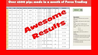 Spartan Forex Live Tradng Room - Amazing 4500 pips Profits in a month...