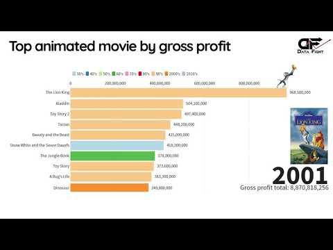 Top 10 Animated Films By Gross Profit (Since 1937) (Disney, Pixar, ...)