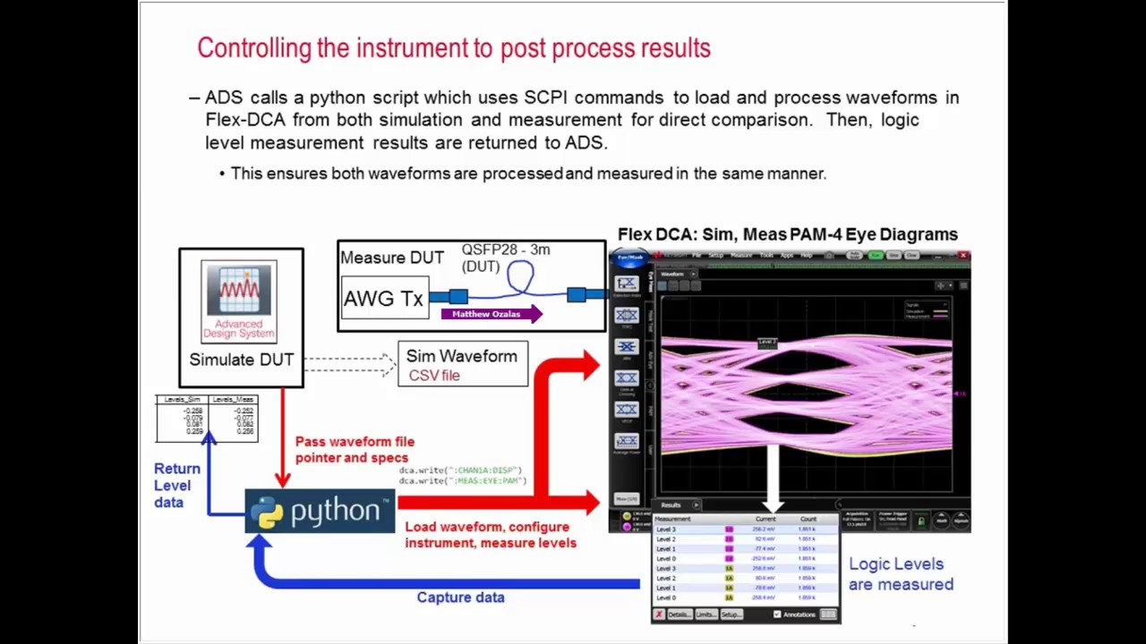 PAM-4 Simulation to Measurement Validation on a DCA Oscilloscope