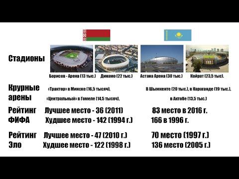 Сравним беларусский и казахстанский футбол. БАТЭ - Астана, Динамо Минкс - Кайрат.