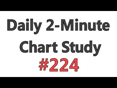 Daily 2-Minute Chart Study #224 – 61.8 RSI DeCREE