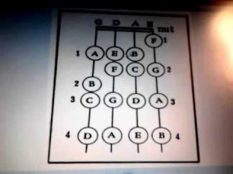 ИГРА НА СКРИПКЕ.Схема-таблица гаммы ля-минор.