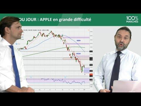 100% Marchés Daily - Jeudi 03 Janvier 2019