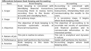 Differentiate between Book Keeping and Accounting