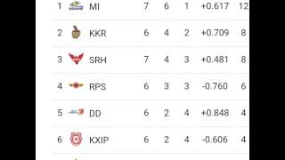VIVO IPL 2017 Point Table List as on Dated 23-04-17