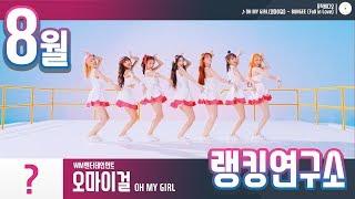 [랭킹연구소] 2019년 8월 아이돌그룹 순위 (브랜드평판) | K-POP IDOL Group Chart (…