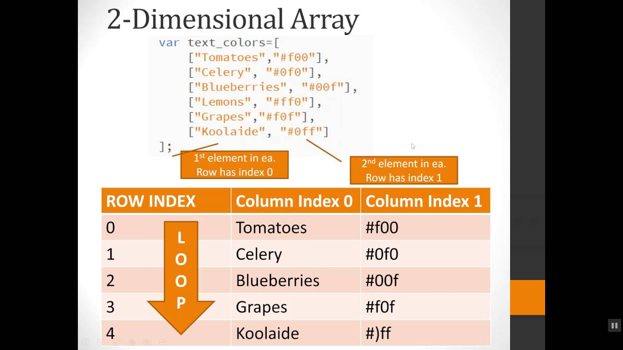 Two-dimensional Array JavaScript Example - YouTube