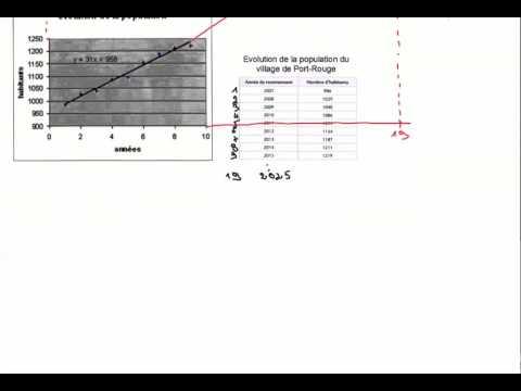 Statistiques 2 variables - Extrapolation et Interpolation