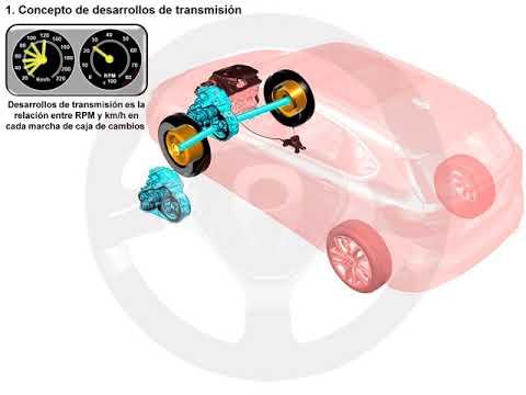 Tipos de desarrollos y de relación de transmisión en caja de cambios (1/7)
