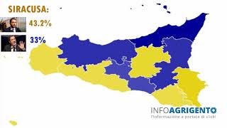 Regionali Sicilia 2017: la ripartizione del voto tra le nove province