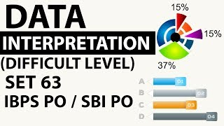 Data Interpretation Advanced Level Set 63 based on Profit & Loss - SBI PO/IBPS PO/CLERK