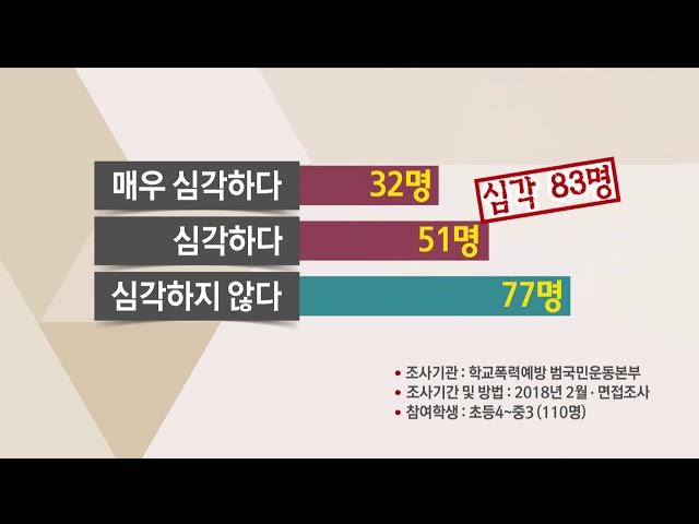 """[포항MBC뉴스]""""못믿을 학교폭력 실태조사""""-장성훈"""